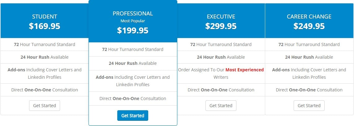 ResumeWriters.com prices